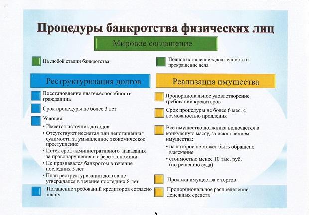 стоимость процедуры банкротства физического лица в москве спросил председатель