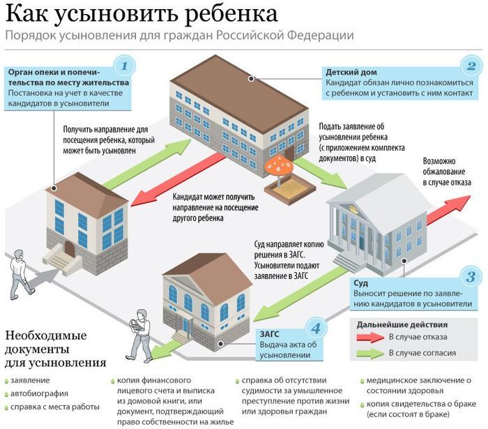 где должен получить жилье ребенок под опекой холодных погодных