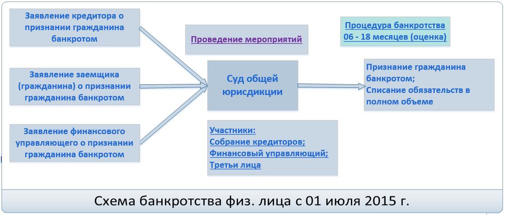 Как на практике применять новые правила о несостоятельности (банкротстве) граждан с учётом рекомендаций Верховного Суда РФ?